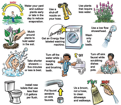 Save water at home start today green sabah for How to conserve water at home