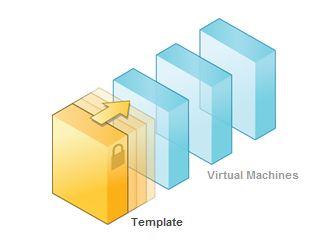 LazyWinAdmin: VMware Virtual Machine Template - Windows Server 2008 R2