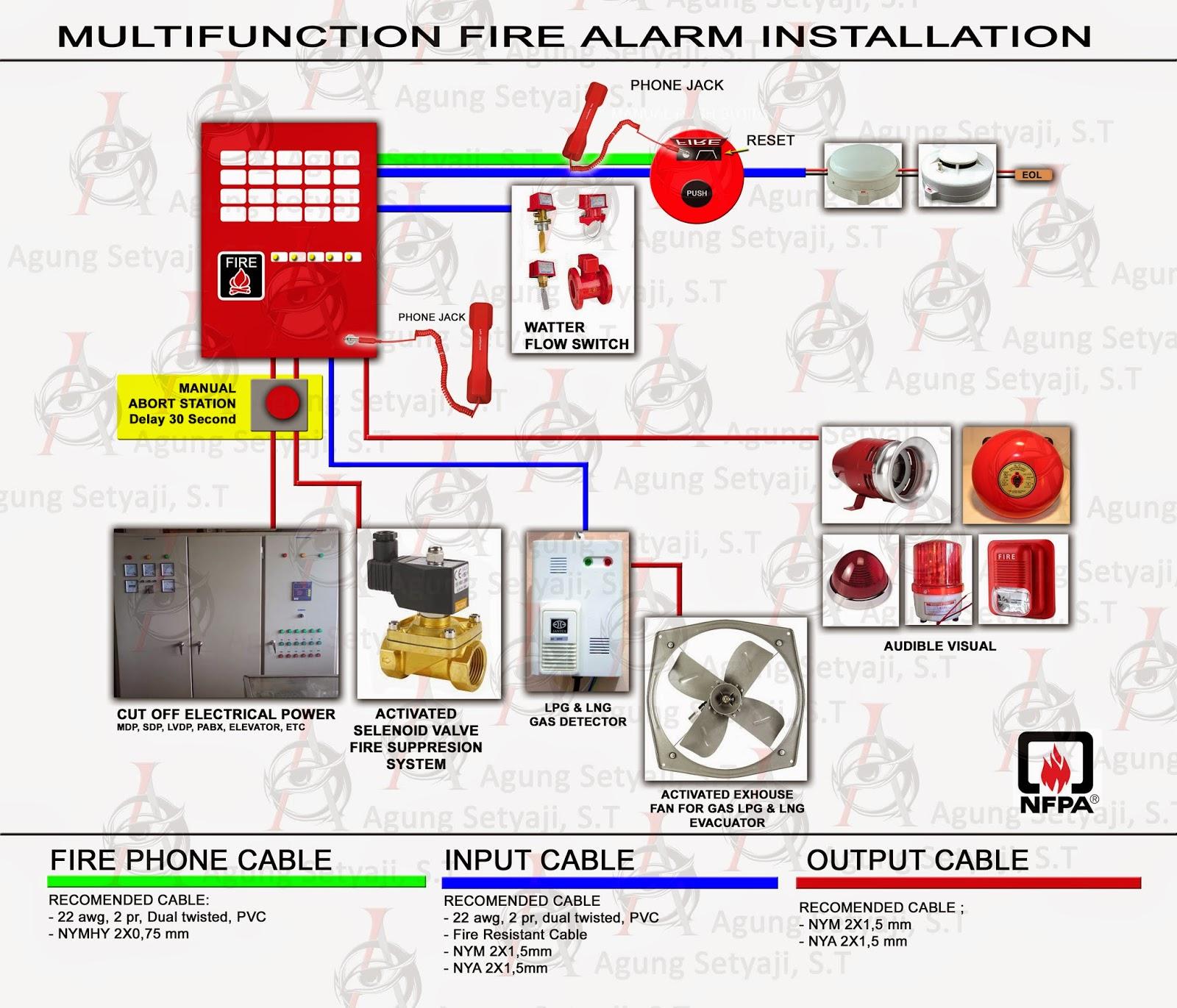 Fire Sprinkler Flow Switch Schematic Everything About Wiring Diagram Alarm Pantura Service Pengembangan Instalasi Water Retard Chamber