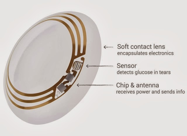 Google Smart Contact Lens Measures Glucose in Tears