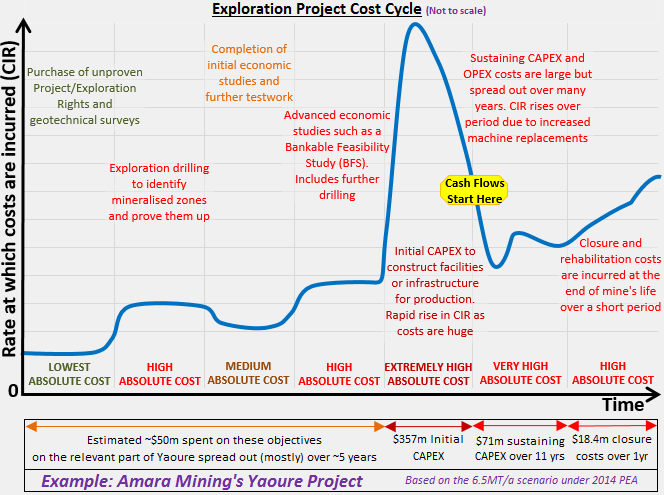 Exploration Project Mining Cost Cycle