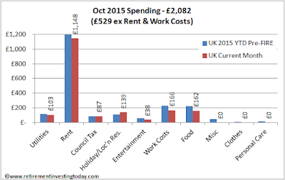 RIT October 2015 Spending