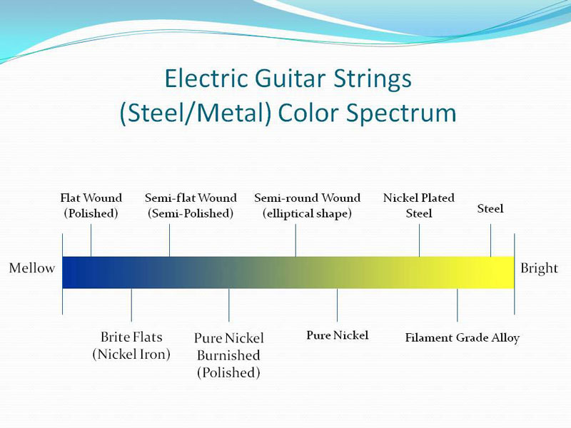 how to get different sounds from electric guitar