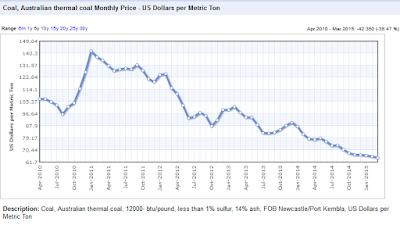 Australian thermal coal price
