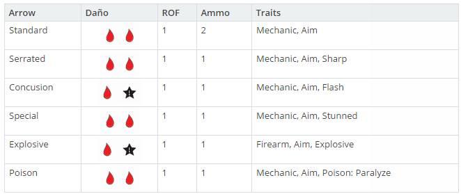 BMG: Armas a distancia henchmen (2/2) - Resto de equipamiento