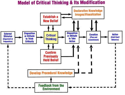 six cognitive skills of critical thinking
