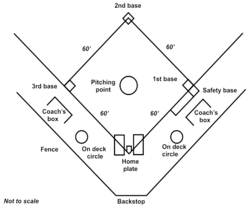 Softball Diamond Dimensions