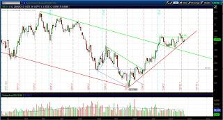 Покупка  фьючерса швейцарского франка - Дневной график