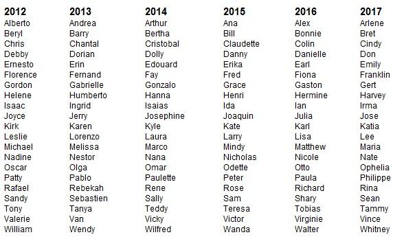 Nombres Huracanes, Naturaleza