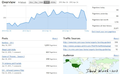 blogger backlink stats, blogspot, posts, graph, results, revenue, adsense