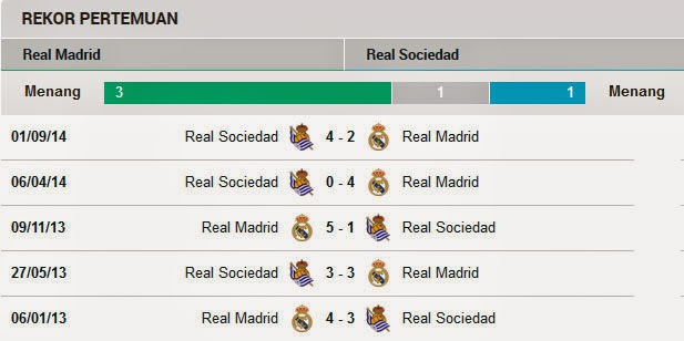 Head to Head Real Madrid Vs Real Sociedad