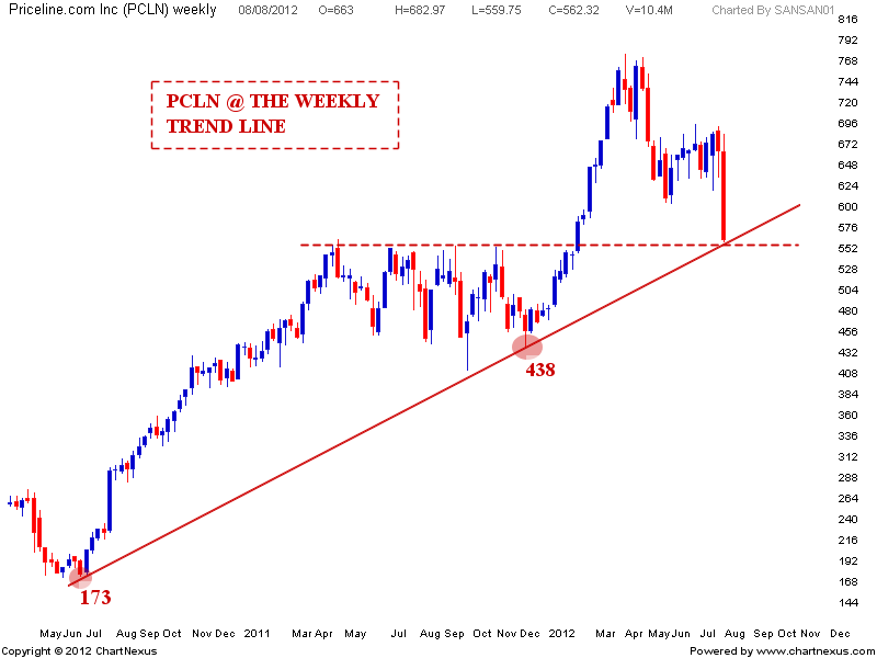 Forex futures pcln