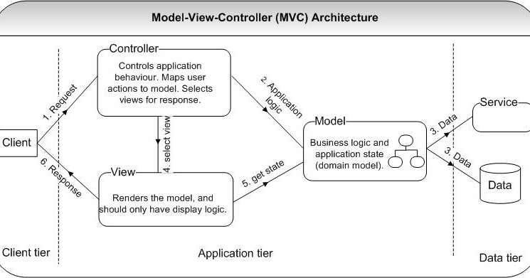 Sakthivel periyasamy 39 s blogs java interview questions and for Architecture mvc