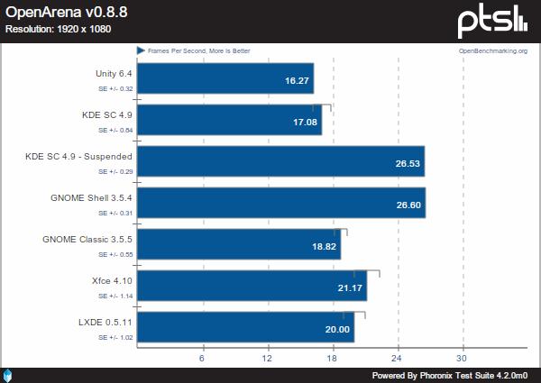 Unity 6.4 no está optimizado, comparativa escritorios, ubuntu, descargar ubuntu