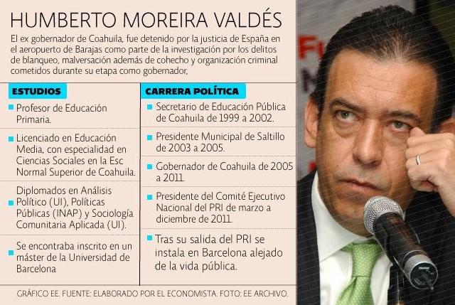 PRI, partidos políticos con biografía