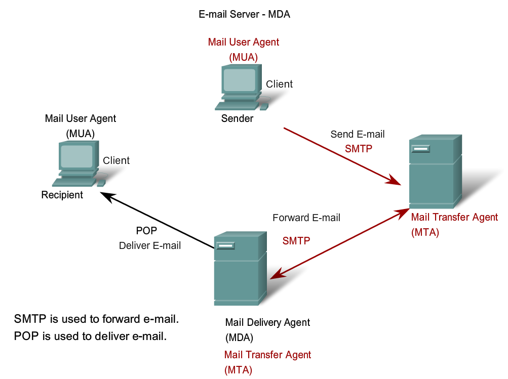 how to send an email transfer rbc