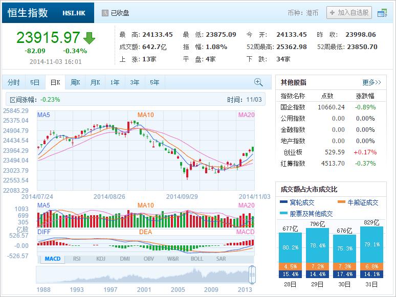 中国株コバンザメ投資 香港ハンセン指数20141103