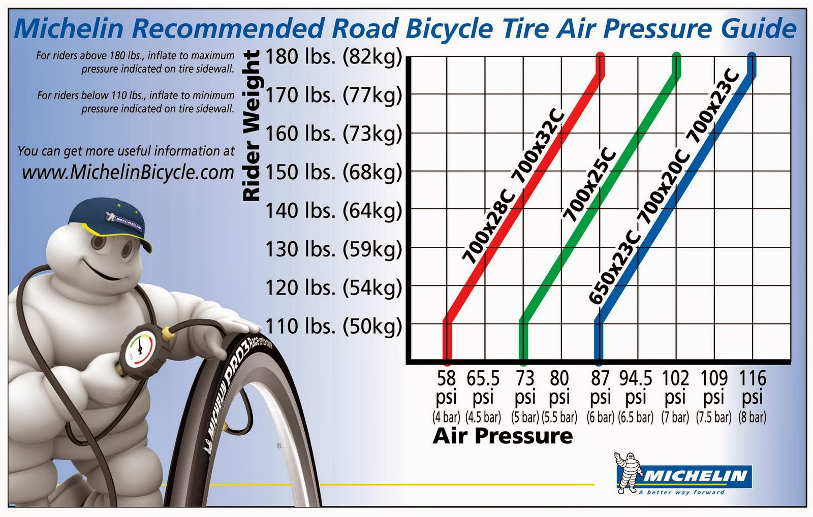 Vincent vergara personal training coaching optimal tire michelin also made their own chart notice how tire pressure depends on both weight and tire size nvjuhfo Images