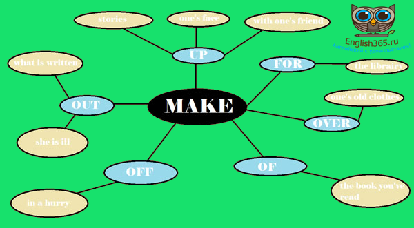 make verb definition and synonyms  Macmillan Dictionary