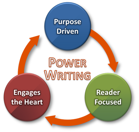 writing and power Six ways writing things down can change your life, and how to make the most out of each technique.
