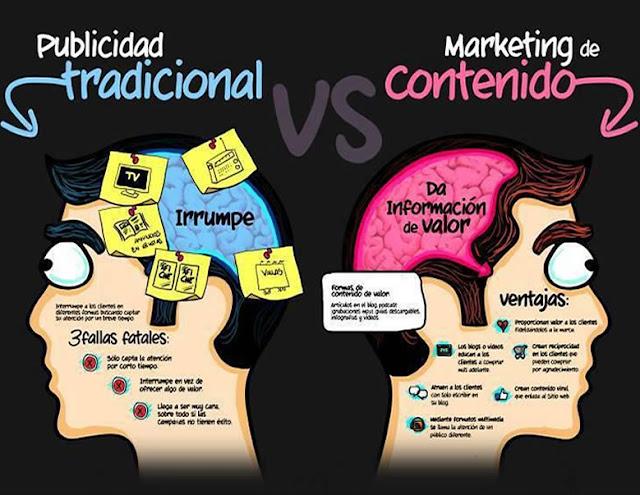 ¿Qué es Marketing de contenidos?