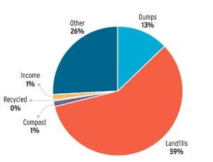 produccion de basuras en el mundo