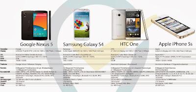 Nexus 5, HTC, HTC One, Samsung, Samsung Galaxy S4, Galaxy S4
