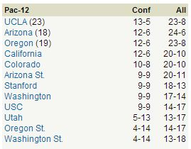 Pac-12 standings 3-10-13 AM