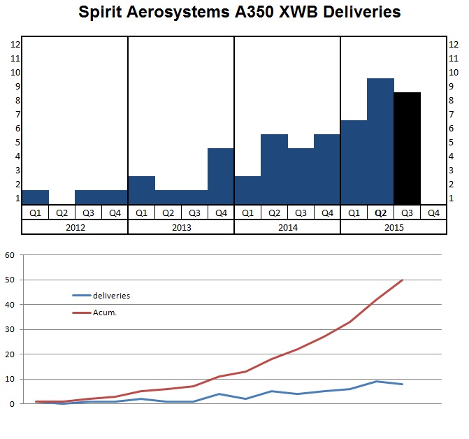 Actualités Airbus - Page 40 Spirit%2BA350%2B27Oct2015_