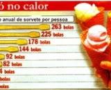 Representação gráfica de dados estatísticos