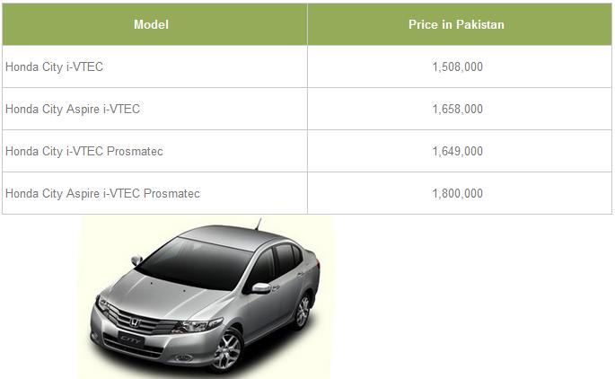 2016 Honda City Price In Pakistan 2015-2017 Honda City Price Pakistan