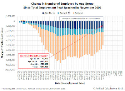 Change in Number of Employed by Age Group &#10;Since Total Employment Peak Reached in November 2007, Through January 2012