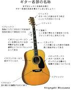 ギター各部の名称を覚えましょう!