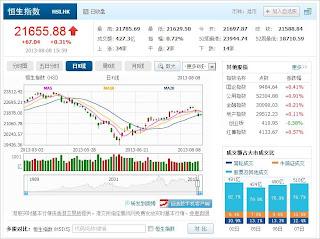 中国株コバンザメ投資 香港ハンセン指数20130808