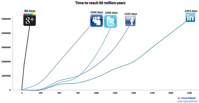 perbandingan data perolehan pengguna google plus facebook