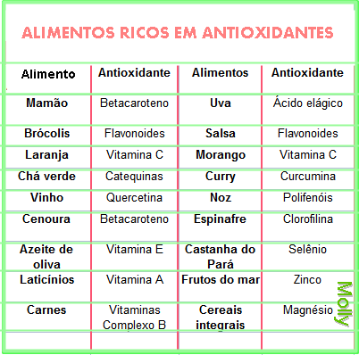 Molly colecionadora de receitas que tal buscar nos alimentos uma maneira simples de prevenir - Antioxidantes alimentos ricos ...