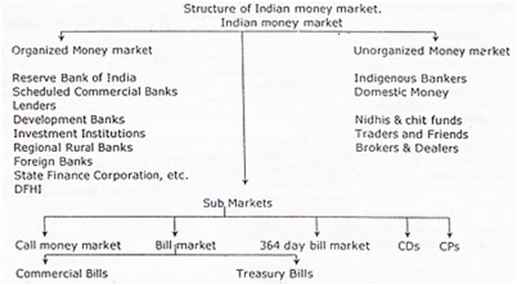 What is a different of Money and Capital Market ?