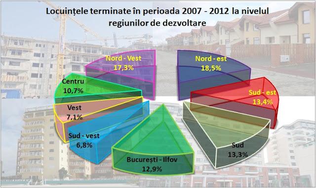 Procentele pe regiuni a locuințelor terminate între 2007 - 2012