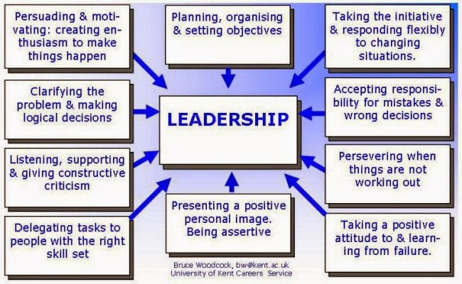 Leadership styles in nursing examples of critical thinking