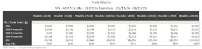 SPX Short Options Straddle 5 Number Summary - 38 DTE - Risk:Reward 45% Exits