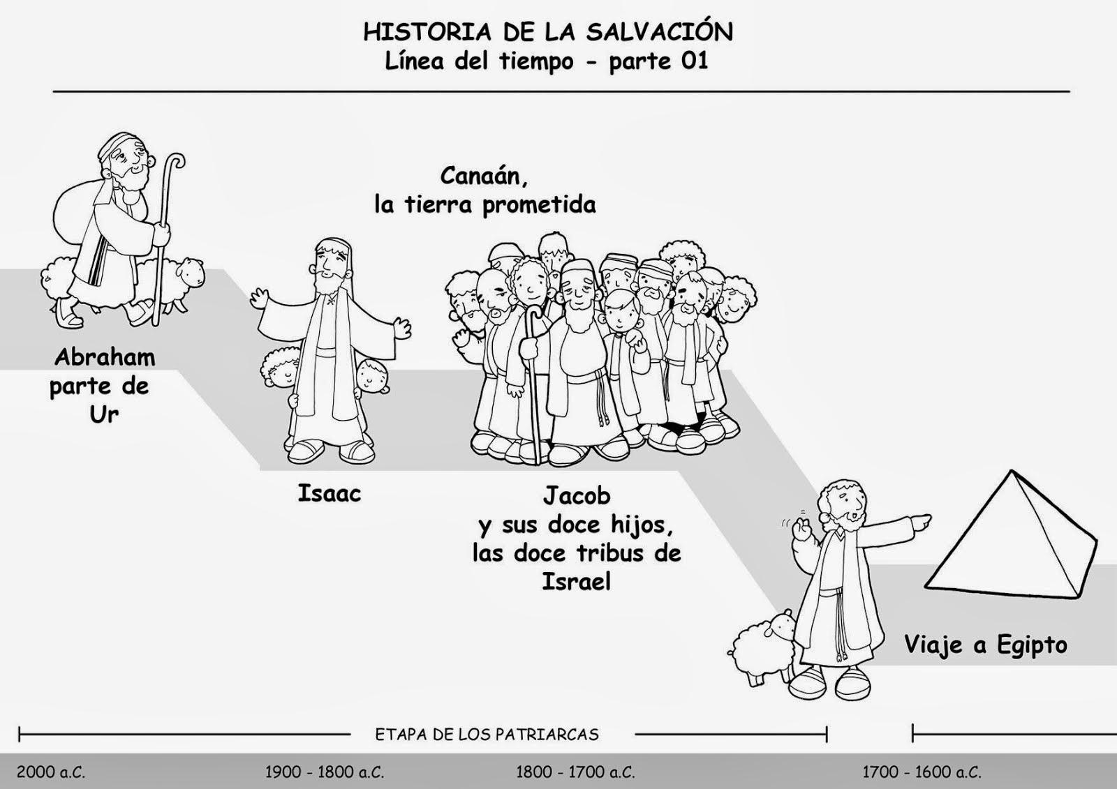 ReliArtes: Línea del tiempo de la Historia de la Salvación (Dibujo)