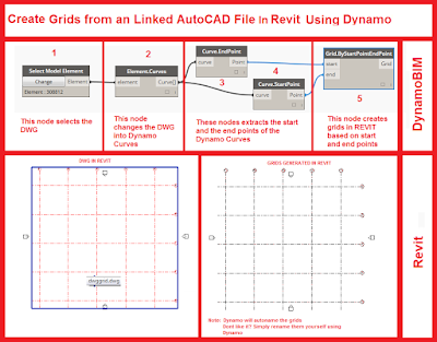 Create Revit Grids from an Imported/Linked AutoCAD File Using DynamoBIM