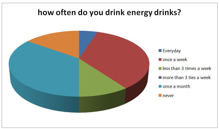 survey on energy drinks Study results showed nearly half of the students to take energy drinks, 156% of  them  keywords: adolescents, consumption, energy drinks, survey, alcohol.