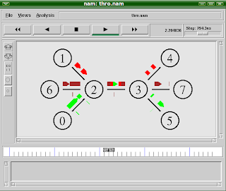 Free Download NS-2 AllinOnePackage Software