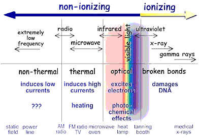 ionizing and non ionizing radiation risks and Magnetic field (mf) non-ionizing radiation is widespread and everyone is  exposed to some degree this prospective cohort study of 913.