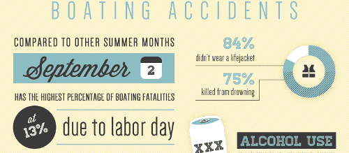 Labor Day boating accidents