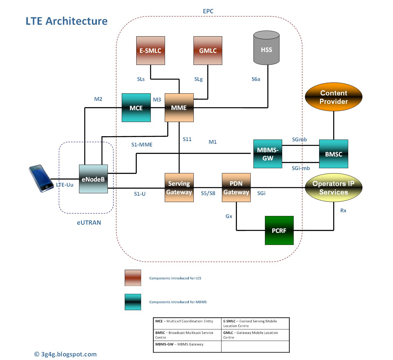 The 3g4g blog updated lte architecture with lcs and mbms for Architecture 4g lte