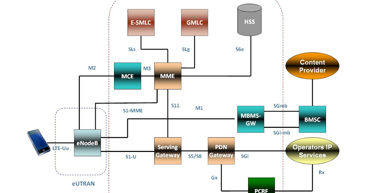 The 3g4g blog updated lte architecture with lcs and mbms for Architecture lte