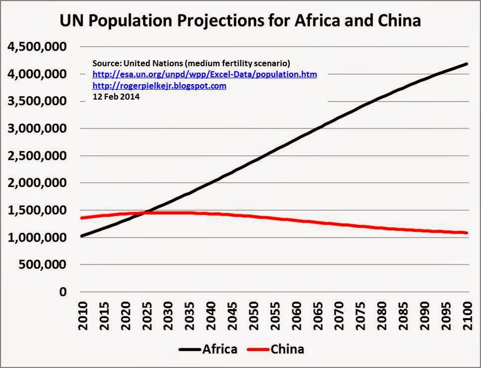 un population projections The world's population is projected to reach 85 billion by 2030, 97 billion by 2050 and exceed 11 billion in 2100, with india expected to surpass china as the most populous around seven years from now and nigeria overtaking the united states to become the world's third largest country around 35 years from now, according to a new united.