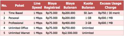 Tarif Paket Speedy Non MultiSpeed 2012